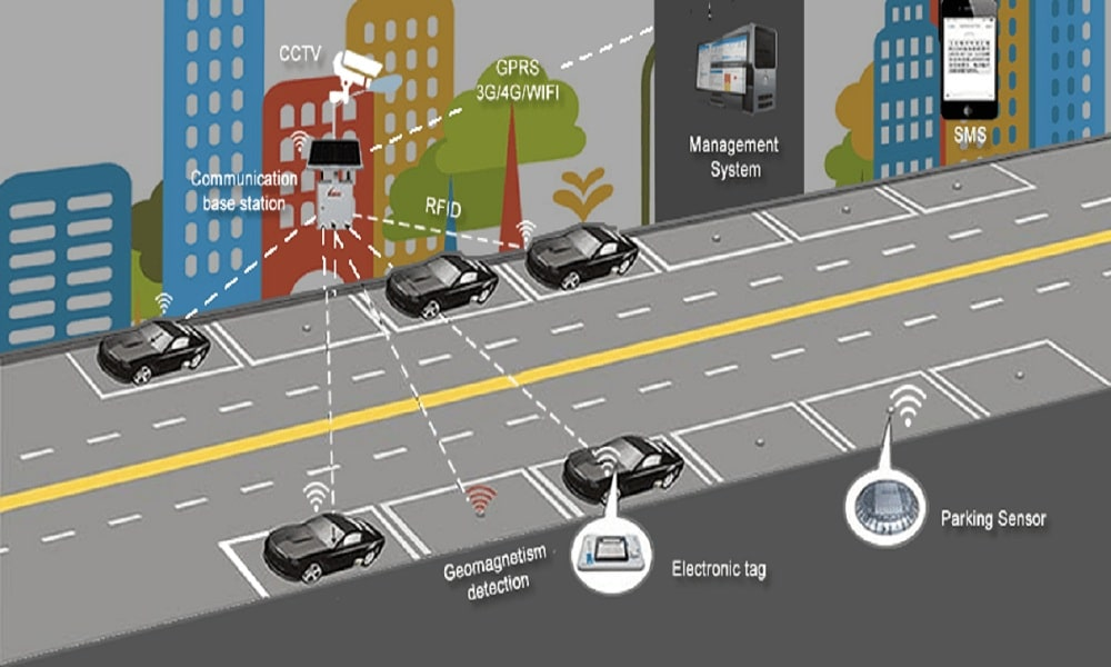 Use of IoT in Making Smart Parking Systems